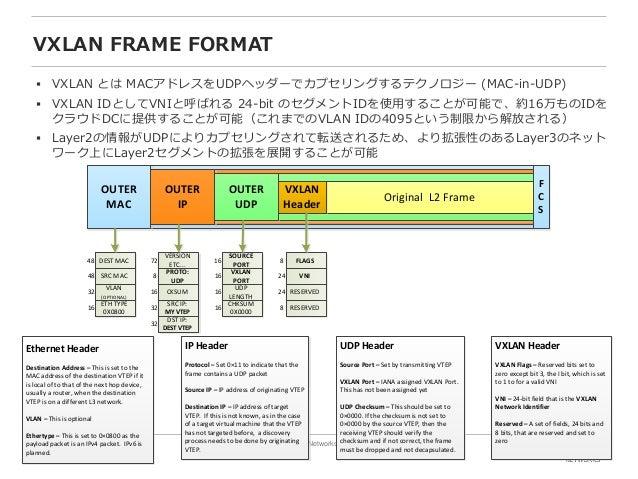 12 Copyright © 2016 Juniper Networks, Inc. www.juniper.net VXLAN FRAME FORMAT  VXLAN とは MACアドレスをUDPヘッダーでカプセリングするテクノロジー (M...