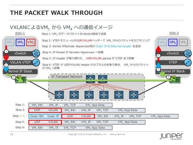 13 Copyright © 2016 Juniper Networks, Inc. www.juniper.net VM1 TCPVM1 Eth VM1 App DataVM1 IPUDP VXLANOuter Eth Outer IP TH...