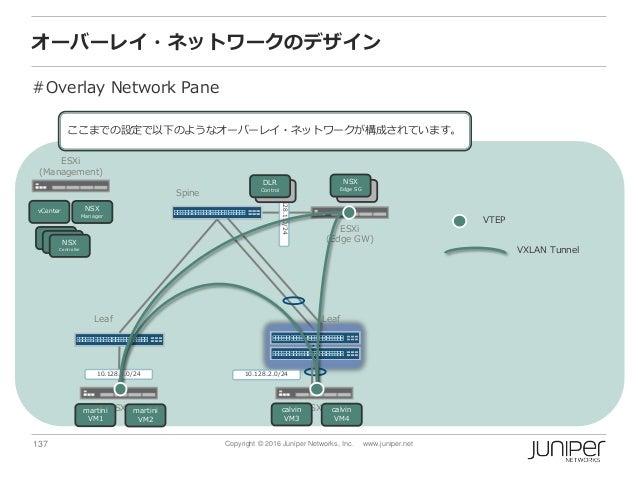 137 Copyright © 2016 Juniper Networks, Inc. www.juniper.net オーバーレイ・ネットワークのデザイン #Overlay Network Pane Spine ESXi (Managemen...