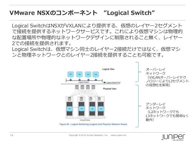 "14 Copyright © 2016 Juniper Networks, Inc. www.juniper.net VMware NSXのコンポーネント ""Logical Switch"" Logical SwitchはNSXがVXLANにより..."