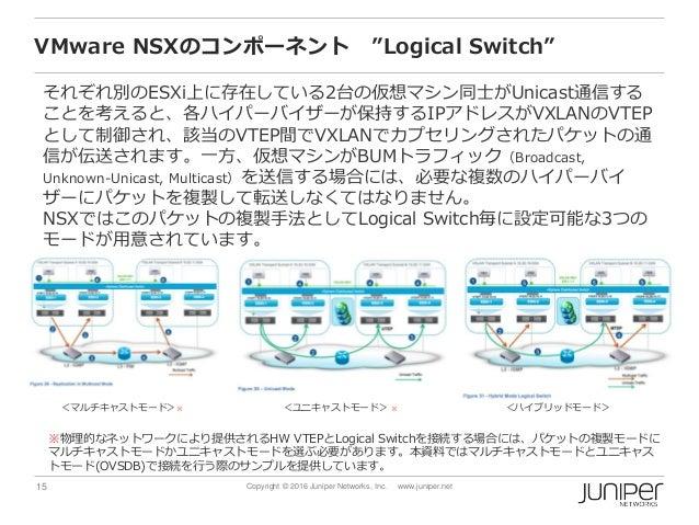 "15 Copyright © 2016 Juniper Networks, Inc. www.juniper.net VMware NSXのコンポーネント ""Logical Switch"" それぞれ別のESXi上に存在している2台の仮想マシン同..."