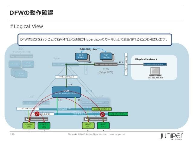 156 Copyright © 2016 Juniper Networks, Inc. www.juniper.net vCenter NSX Manager NSX Controller NSX Controller NSX Controll...