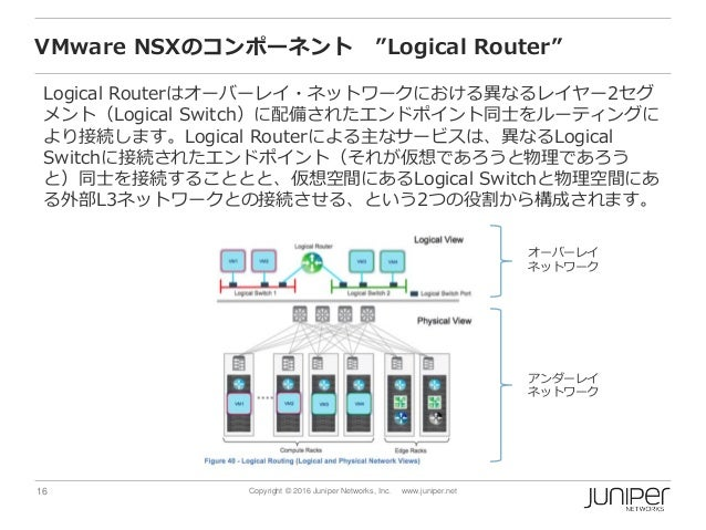 "16 Copyright © 2016 Juniper Networks, Inc. www.juniper.net VMware NSXのコンポーネント ""Logical Router"" Logical Routerはオーバーレイ・ネットワー..."