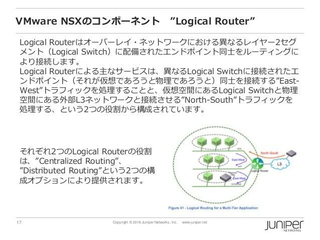 "17 Copyright © 2016 Juniper Networks, Inc. www.juniper.net VMware NSXのコンポーネント ""Logical Router"" Logical Routerはオーバーレイ・ネットワー..."