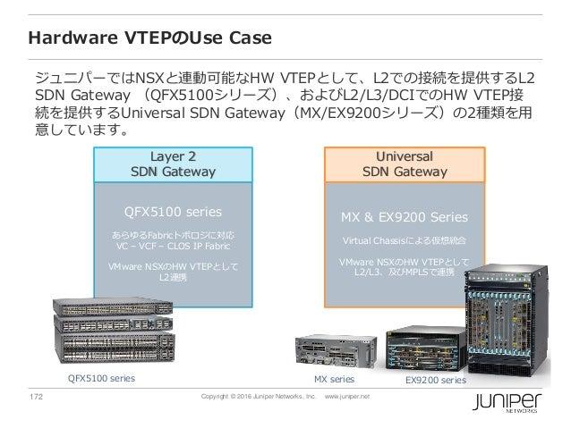 172 Copyright © 2016 Juniper Networks, Inc. www.juniper.net Hardware VTEPのUse Case ジュニパーではNSXと連動可能なHW VTEPとして、L2での接続を提供するL...