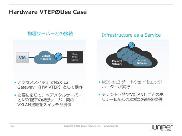 174 Copyright © 2016 Juniper Networks, Inc. www.juniper.net Hardware VTEPのUse Case  アクセススイッチでNSX L2 Gateway (HW VTEP)として動...