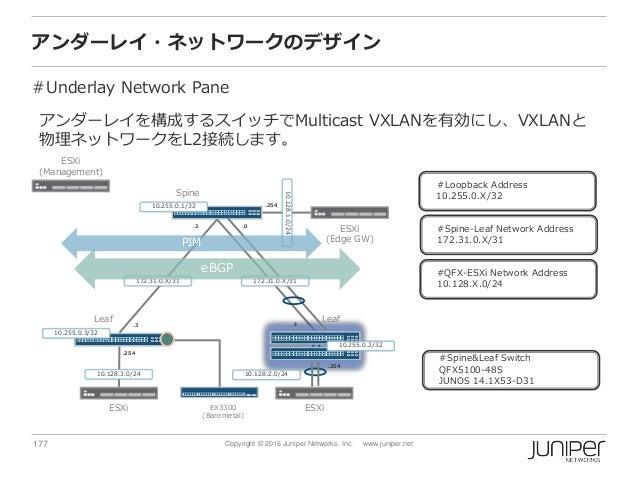 177 Copyright © 2016 Juniper Networks, Inc. www.juniper.net アンダーレイ・ネットワークのデザイン #Underlay Network Pane Spine ESXi (Manageme...