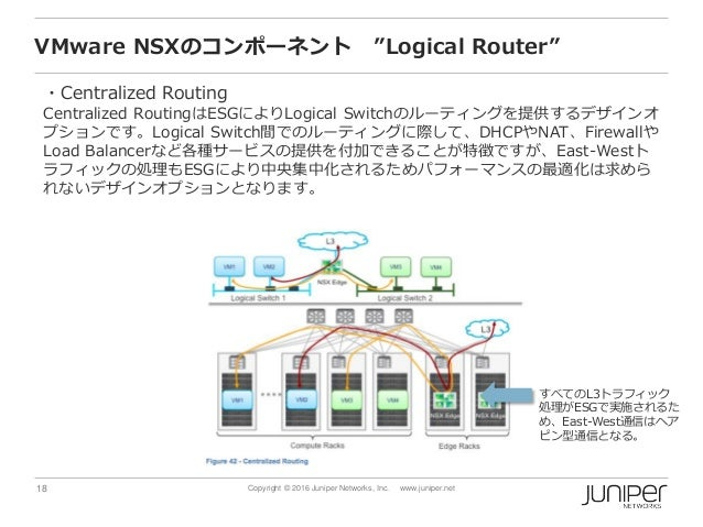 """18 Copyright © 2016 Juniper Networks, Inc. www.juniper.net VMware NSXのコンポーネント """"Logical Router"""" ・Centralized Routing Centra..."""