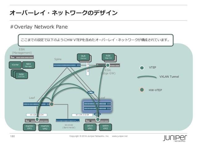 180 Copyright © 2016 Juniper Networks, Inc. www.juniper.net オーバーレイ・ネットワークのデザイン #Overlay Network Pane Spine ESXi (Managemen...