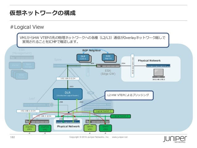 182 Copyright © 2016 Juniper Networks, Inc. www.juniper.net EX3300 (Baremetal) vCenter NSX Manager NSX Controller NSX Cont...