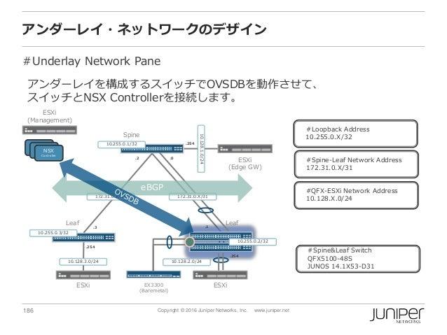 186 Copyright © 2016 Juniper Networks, Inc. www.juniper.net アンダーレイ・ネットワークのデザイン #Underlay Network Pane Spine ESXi (Manageme...