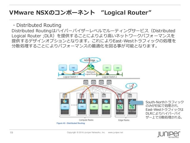 """19 Copyright © 2016 Juniper Networks, Inc. www.juniper.net VMware NSXのコンポーネント """"Logical Router"""" ・Distributed Routing Distri..."""