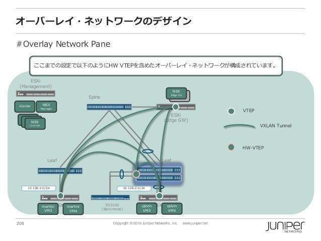 206 Copyright © 2016 Juniper Networks, Inc. www.juniper.net オーバーレイ・ネットワークのデザイン #Overlay Network Pane Spine ESXi (Managemen...
