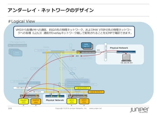 209 Copyright © 2016 Juniper Networks, Inc. www.juniper.net アンダーレイ・ネットワークのデザイン Spine ESXi (Management) ESXi (Edge GW) ESXi...