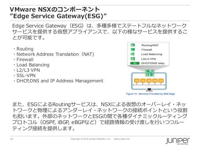 "21 Copyright © 2016 Juniper Networks, Inc. www.juniper.net VMware NSXのコンポーネント ""Edge Service Gateway(ESG)"" Edge Service Gat..."