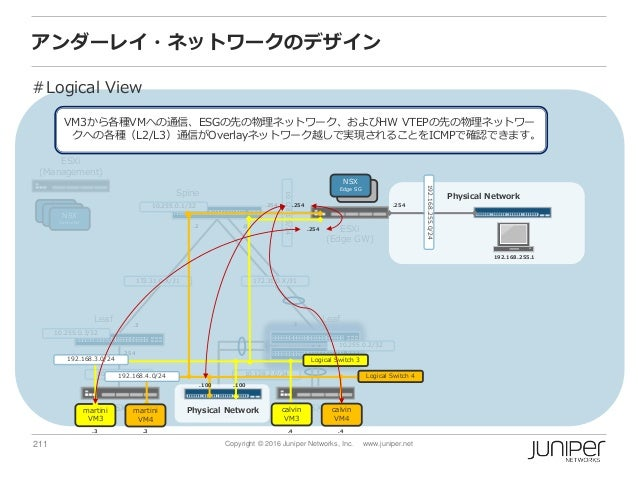 211 Copyright © 2016 Juniper Networks, Inc. www.juniper.net アンダーレイ・ネットワークのデザイン Spine ESXi (Management) ESXi (Edge GW) ESXi...