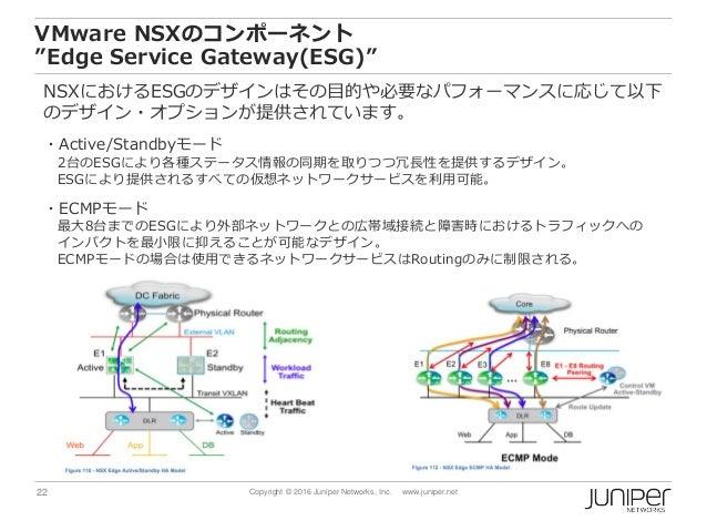 "22 Copyright © 2016 Juniper Networks, Inc. www.juniper.net VMware NSXのコンポーネント ""Edge Service Gateway(ESG)"" NSXにおけるESGのデザインは..."