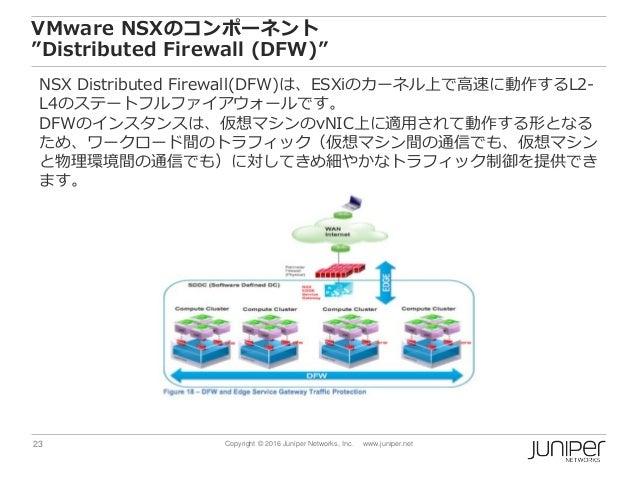 "23 Copyright © 2016 Juniper Networks, Inc. www.juniper.net VMware NSXのコンポーネント ""Distributed Firewall (DFW)"" NSX Distributed..."