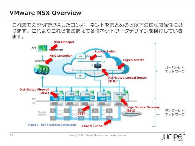 24 Copyright © 2016 Juniper Networks, Inc. www.juniper.net VMware NSX Overview これまでの説明で登場したコンポーネントをまとめると以下の様な関係性にな ります。これよ...