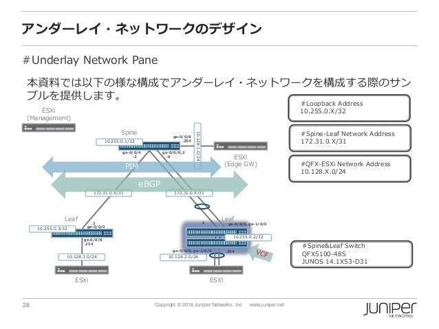 28 Copyright © 2016 Juniper Networks, Inc. www.juniper.net ge-0/0/0,2 アンダーレイ・ネットワークのデザイン #Underlay Network Pane Spine ESXi...