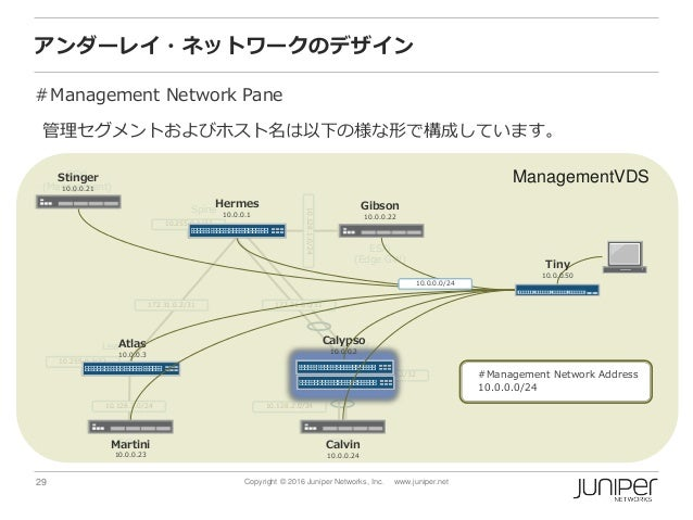 29 Copyright © 2016 Juniper Networks, Inc. www.juniper.net アンダーレイ・ネットワークのデザイン #Management Network Pane Spine ESXi (Managem...