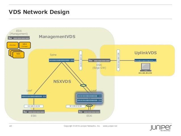 41 Copyright © 2016 Juniper Networks, Inc. www.juniper.net VDS Network Design Spine ESXi (Management) ESXi (Edge GW) ESXi ...