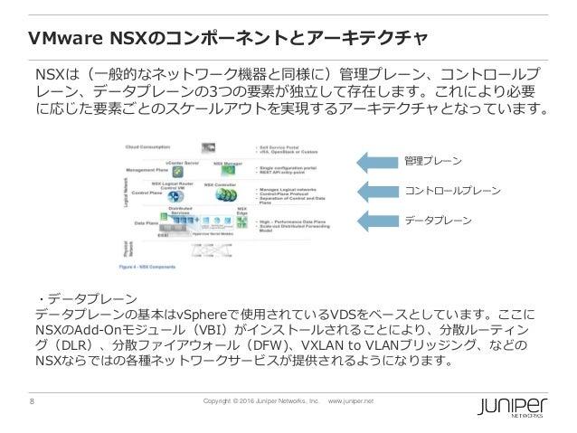8 Copyright © 2016 Juniper Networks, Inc. www.juniper.net VMware NSXのコンポーネントとアーキテクチャ NSXは(一般的なネットワーク機器と同様に)管理プレーン、コントロールプ ...