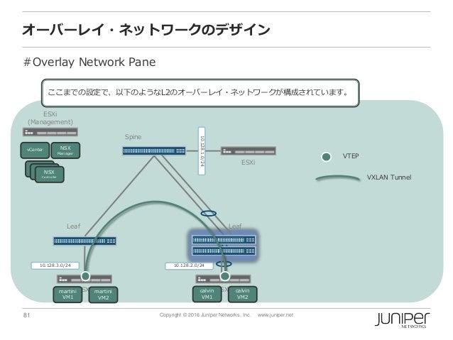 81 Copyright © 2016 Juniper Networks, Inc. www.juniper.net オーバーレイ・ネットワークのデザイン #Overlay Network Pane Spine ESXi (Management...