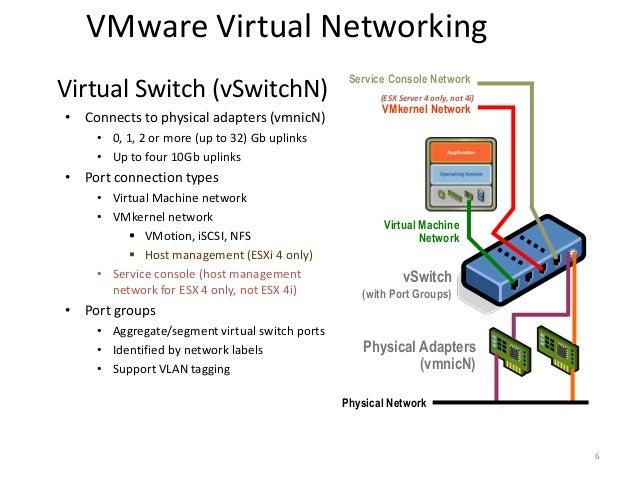 VMware Networking, CISCO Nexus 1000V, and CISCO UCS VM-FEX