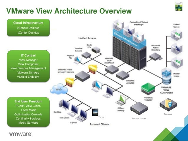 Virtual desktop infrastructure diagram at t infrastructure for Horizon 7 architecture
