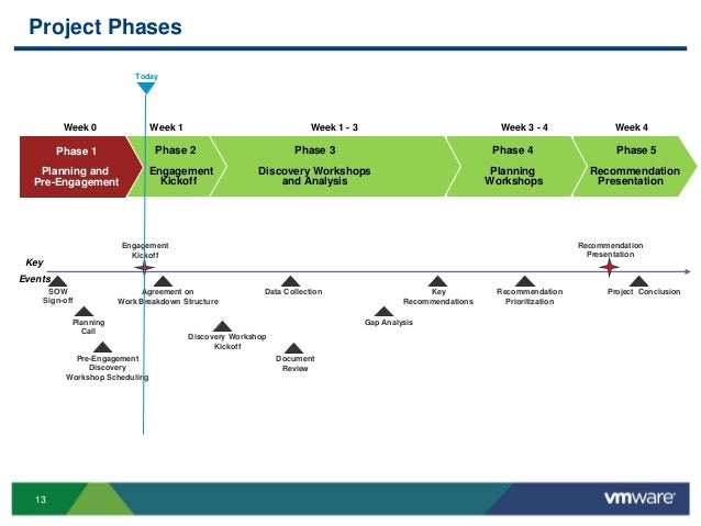13 Project Phases Phase 5 Recommendation Presentation Phase 4 Planning Workshops Phase 3 Discovery Workshops and Analysis ...