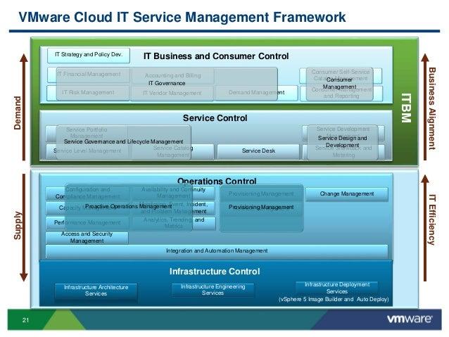 21 VMware Cloud IT Service Management Framework End User Computing Service Portfolio Management Provisioning Management Se...