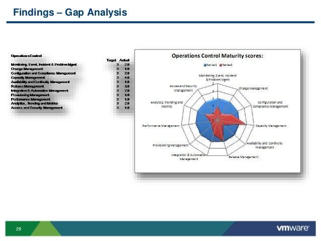 29 Findings – Gap Analysis