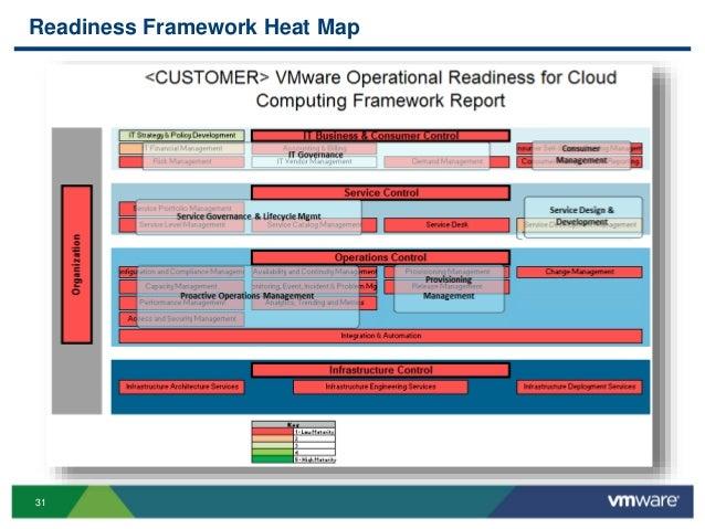 31 Readiness Framework Heat Map