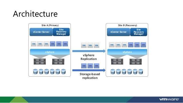 Vmware srm 6 1 for Vmware vsphere 6 architecture