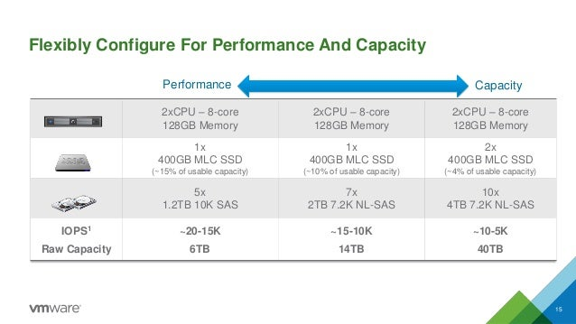 Flexibly Configure For Performance And Capacity  15  Performance  2xCPU–8-core  128GB Memory  2xCPU–8-core  128GB Memory  ...