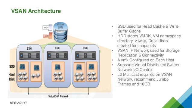 VSAN Architecture  •SSD used for Read Cache & Write Buffer Cache  •HDD stores VMDK, VM namespace directory, vswap, Delta d...