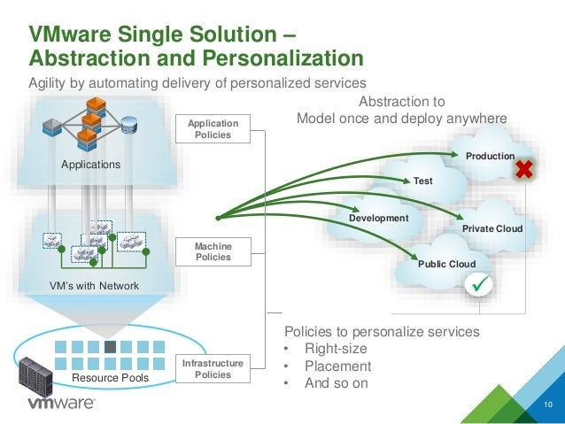 VMware Single Solution – Abstraction and Personalization 10 Agility by automating delivery of personalized services Resour...