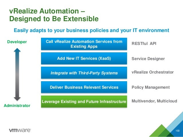 vRealize Automation – Designed to Be Extensible 103 Add New IT Services (XaaS) Integrate with Third-Party Systems Deliver ...