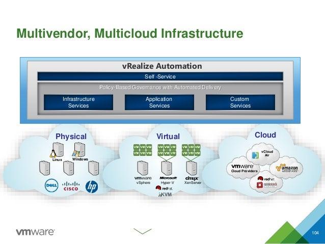 Multivendor, Multicloud Infrastructure 104 CloudPhysical Virtual vSphere Hyper-V XenServer Linux Windows Cloud Providers v...