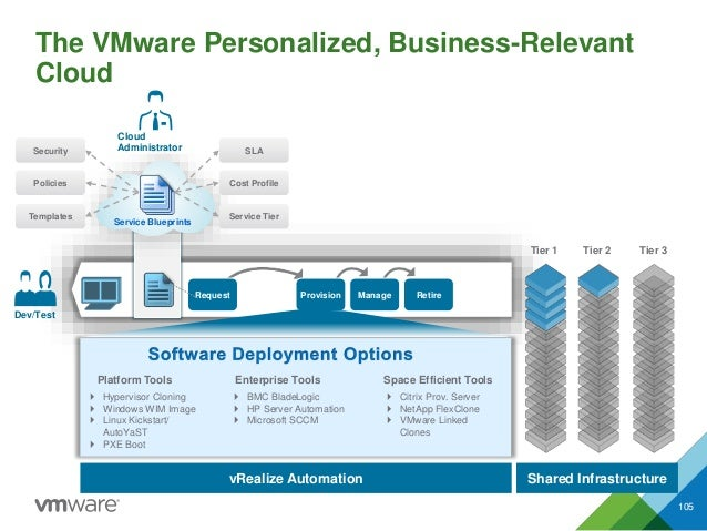 The VMware Personalized, Business-Relevant Cloud 105 Dev/Test vRealize Automation Shared Infrastructure Provision Manage R...