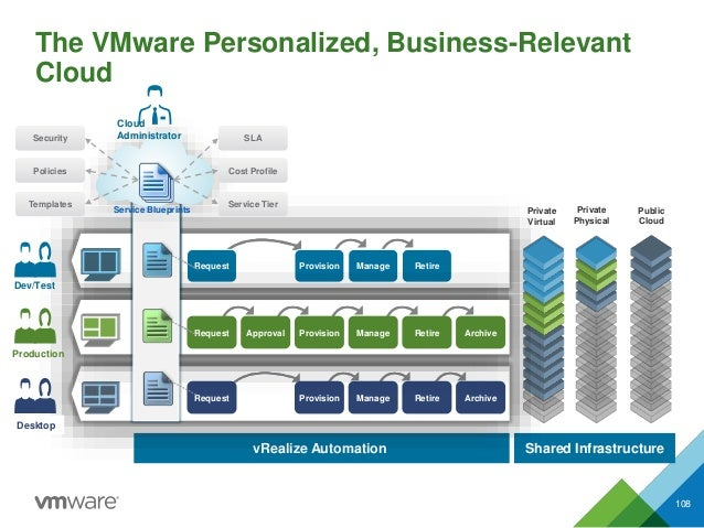 Dev/Test vRealize Automation Shared Infrastructure The VMware Personalized, Business-Relevant Cloud 108 Provision Manage R...
