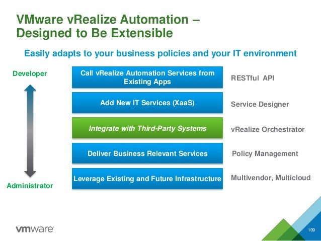 VMware vRealize Automation – Designed to Be Extensible 109 Add New IT Services (XaaS) Integrate with Third-Party Systems D...