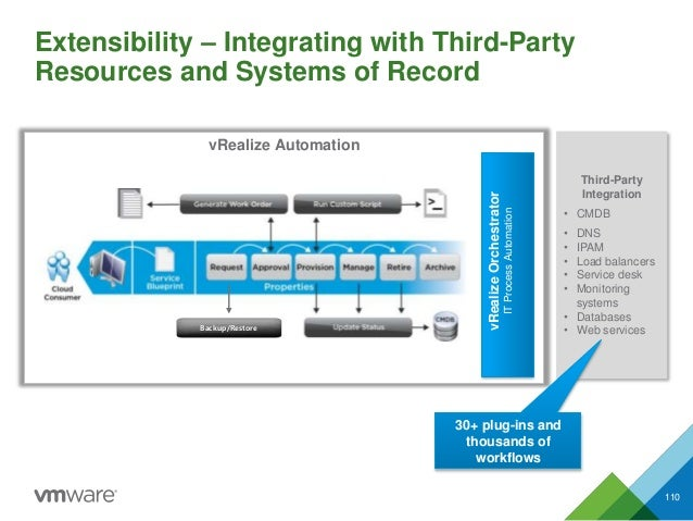 Extensibility – Integrating with Third-Party Resources and Systems of Record 110 vRealize Automation Third-Party Integrati...