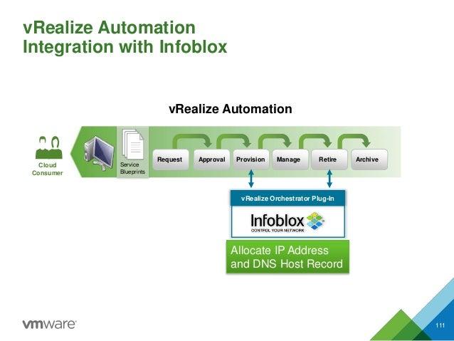 vRealize Automation Integration with Infoblox 111 Service Blueprints Request Approval Provision Manage Retire Archive vRea...