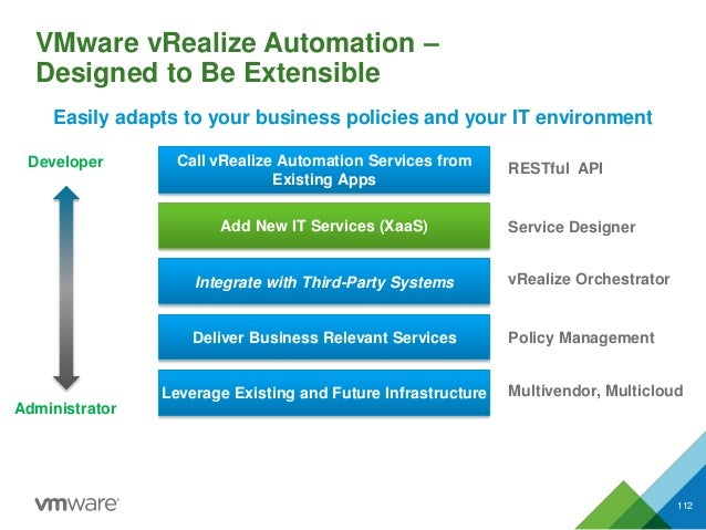 VMware vRealize Automation – Designed to Be Extensible 112 Add New IT Services (XaaS) Integrate with Third-Party Systems D...