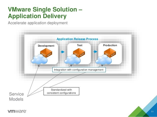 VMware Single Solution – Application Delivery 11 Accelerate application deployment Test ProductionDevelopment Application ...