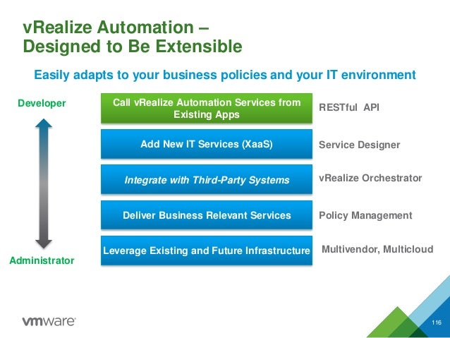 vRealize Automation – Designed to Be Extensible 116 Add New IT Services (XaaS) Integrate with Third-Party Systems Deliver ...