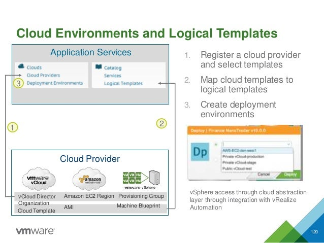 Cloud Environments and Logical Templates 120 1. Register a cloud provider and select templates 2. Map cloud templates to l...