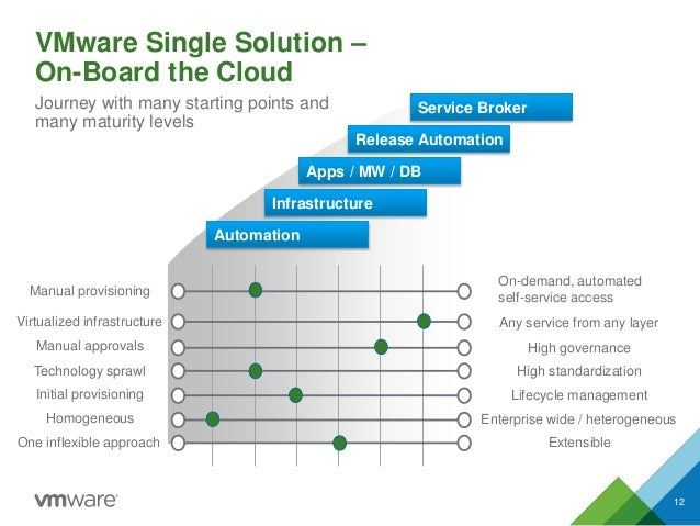VMware Single Solution – On-Board the Cloud 12 Journey with many starting points and many maturity levels Automation Servi...